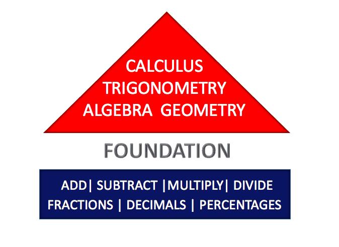 Math Tutors Pearland